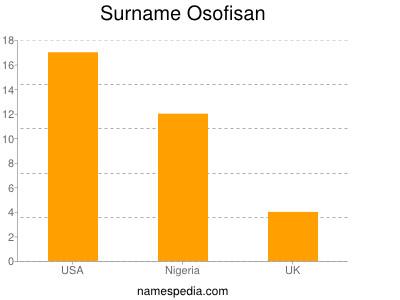 Surname Osofisan