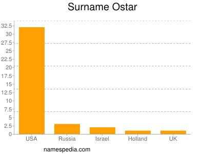 Surname Ostar
