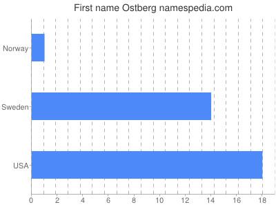 Given name Ostberg