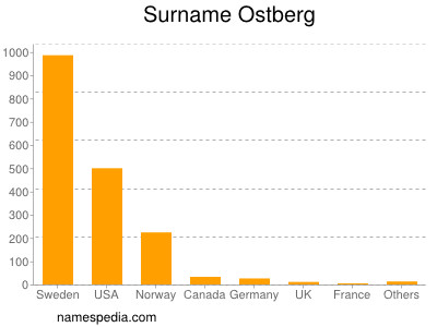 Surname Ostberg