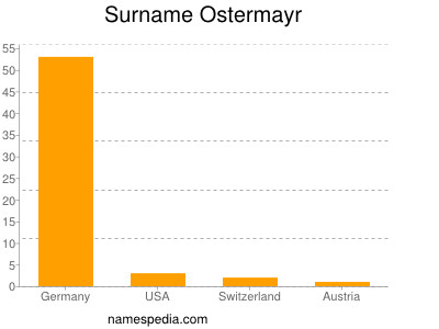 Surname Ostermayr