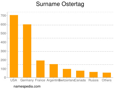 Surname Ostertag