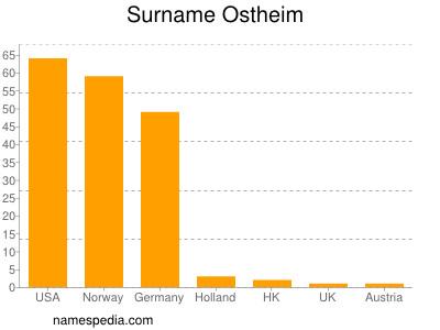 Familiennamen Ostheim