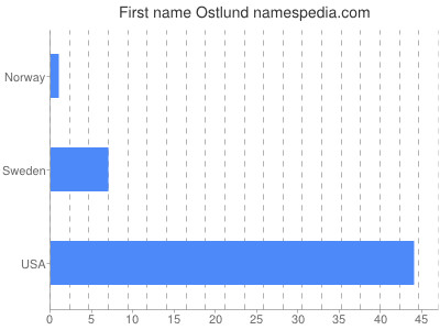 Given name Ostlund