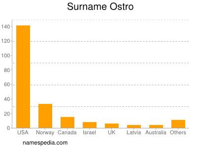 Surname Ostro