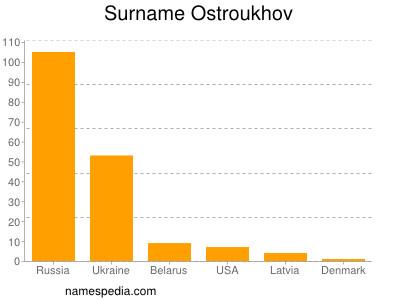 Surname Ostroukhov