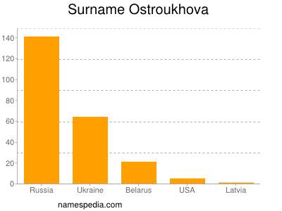 Familiennamen Ostroukhova