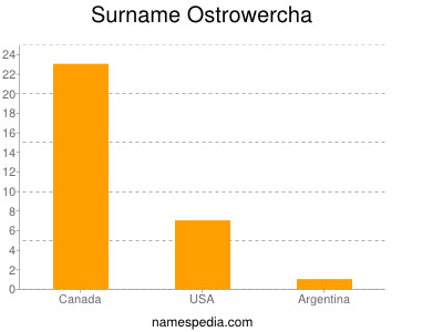 Surname Ostrowercha