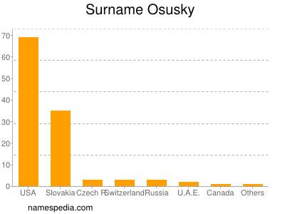 Surname Osusky