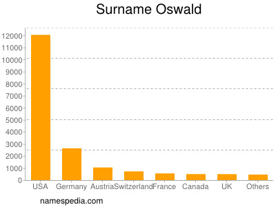 Surname Oswald