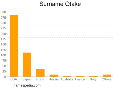 Surname Otake