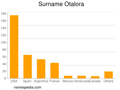 Surname Otalora