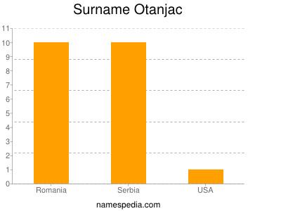 Surname Otanjac