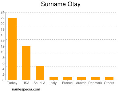 Surname Otay