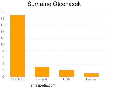 Surname Otcenasek