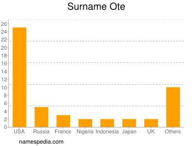Surname Ote