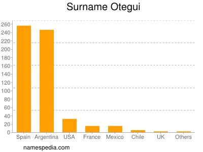 Surname Otegui