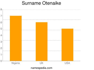 Surname Otenaike