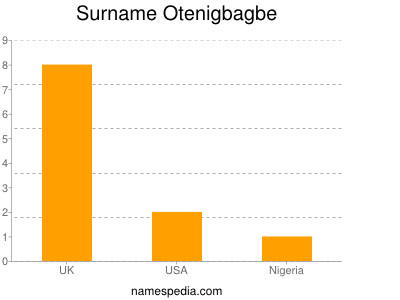 Surname Otenigbagbe