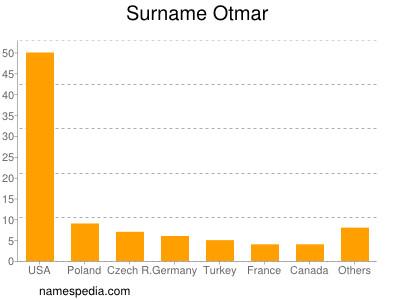 Surname Otmar