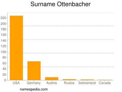 Surname Ottenbacher