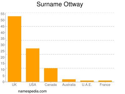 Surname Ottway