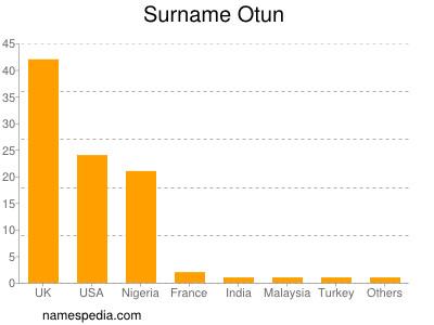 Surname Otun