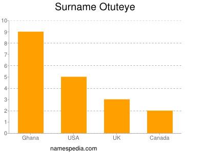 Surname Otuteye