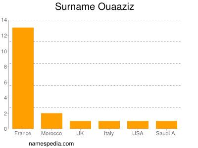 Surname Ouaaziz