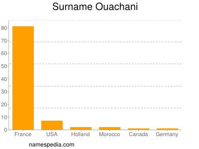 Surname Ouachani