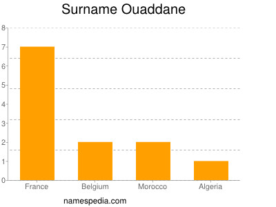 Surname Ouaddane
