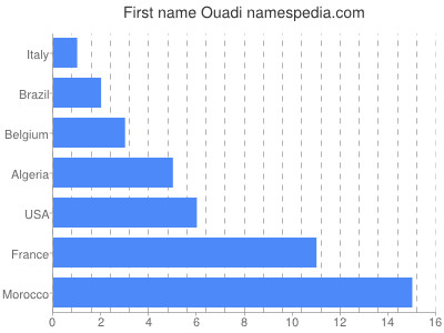 Given name Ouadi