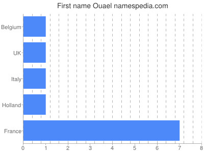 Vornamen Ouael