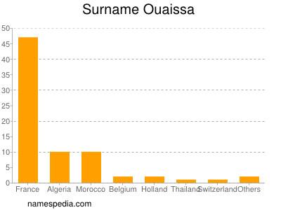 Surname Ouaissa