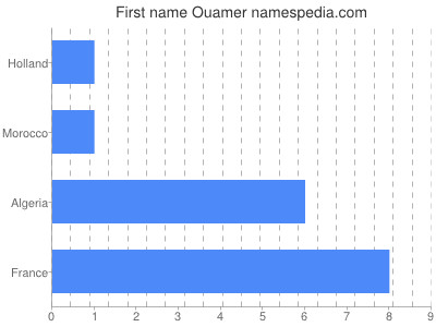 Given name Ouamer