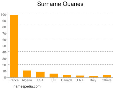 Surname Ouanes