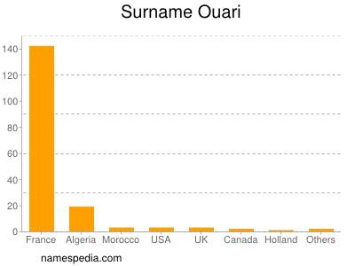 Surname Ouari