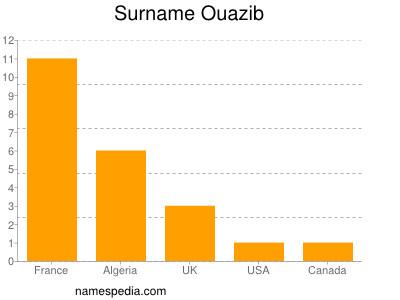 Ouazib - Statistique et signification
