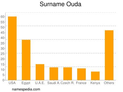 Surname Ouda