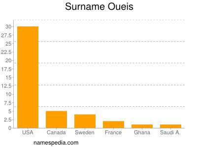 Surname Oueis