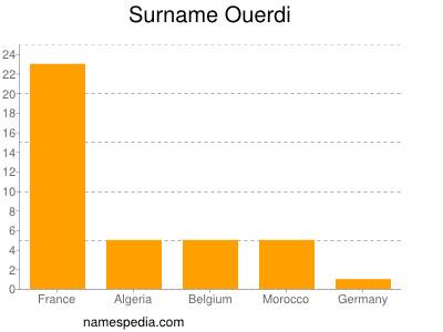 Surname Ouerdi