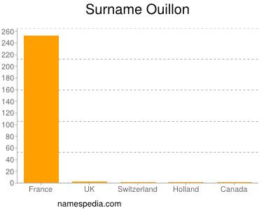 Surname Ouillon