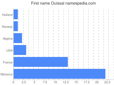 Given name Ouissal