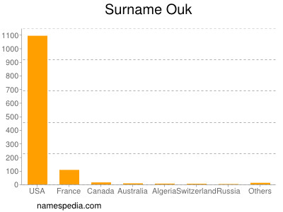 Surname Ouk