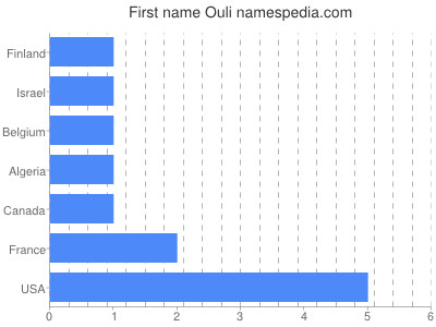 Given name Ouli