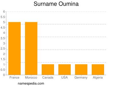 Surname Oumina