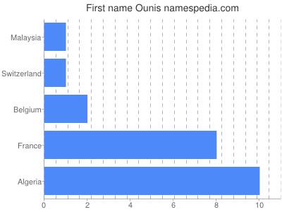 Given name Ounis