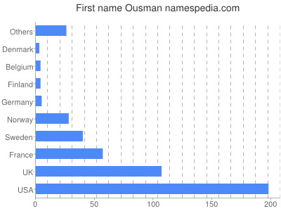 Given name Ousman