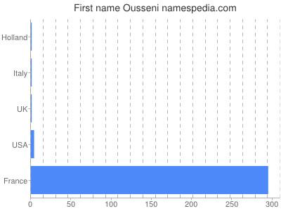 Given name Ousseni