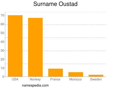 Surname Oustad